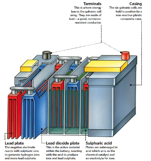 inside car batteries