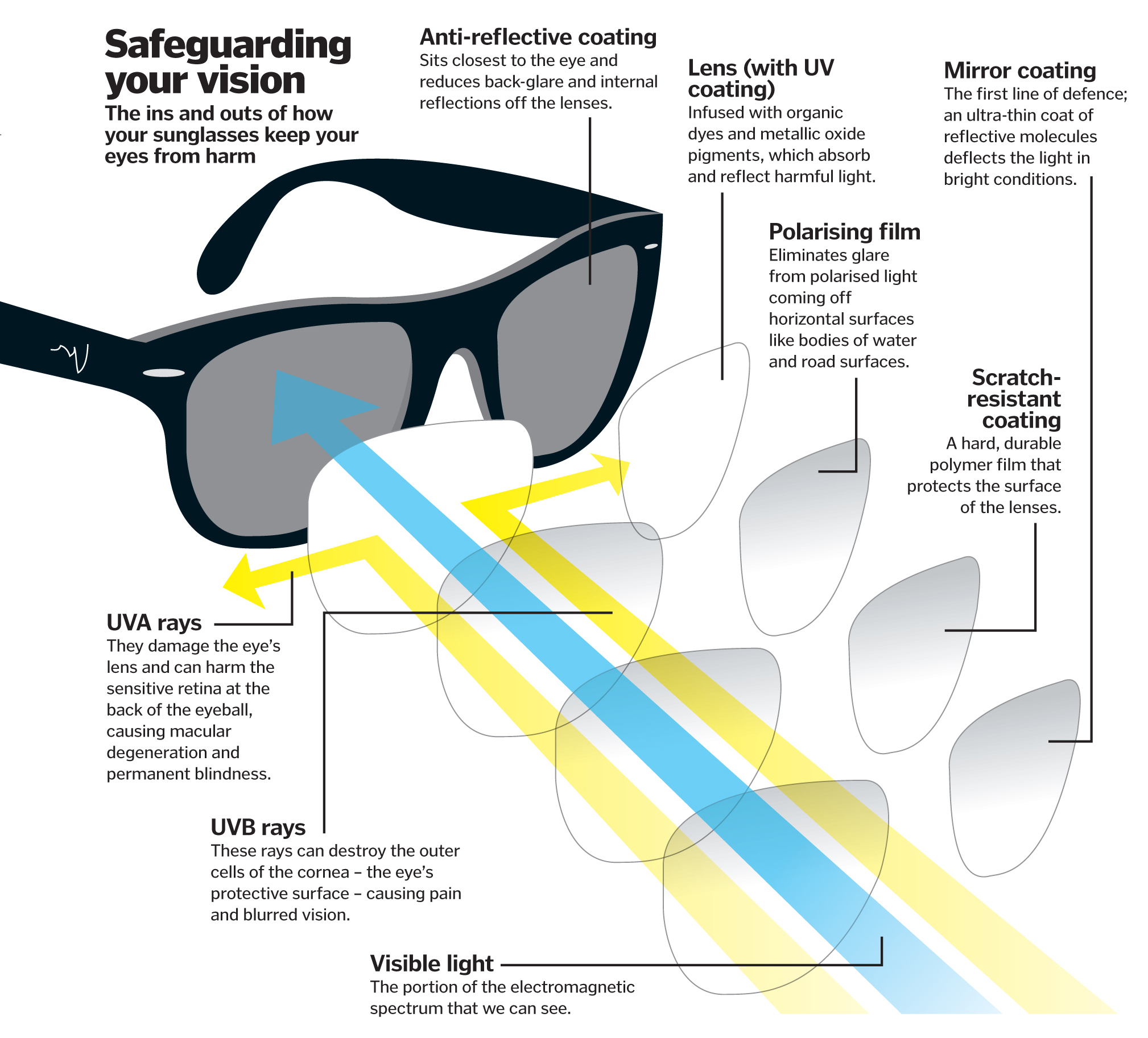 aaf46b00bc8 Sunglasses diagram. How sunglasses protect your vision