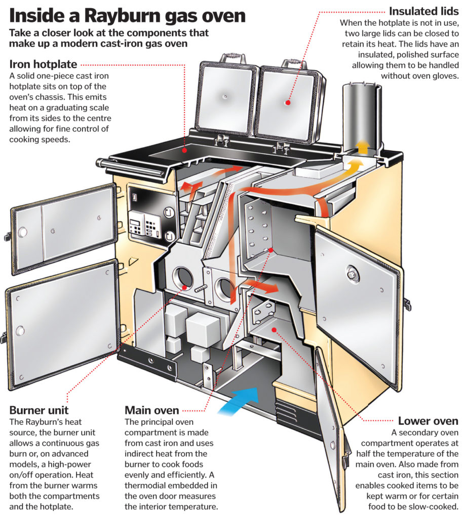 Inside a Rayburn gas oven