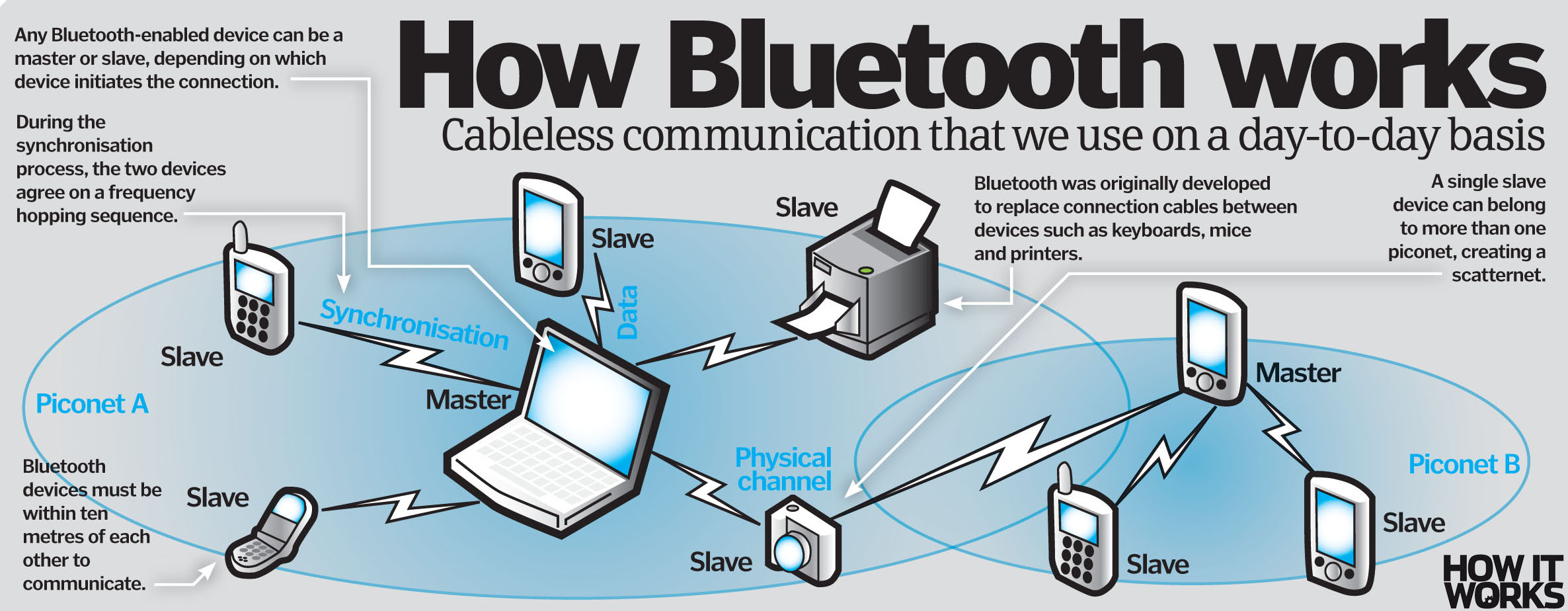 how does bluetooth work how it works magazine. Black Bedroom Furniture Sets. Home Design Ideas