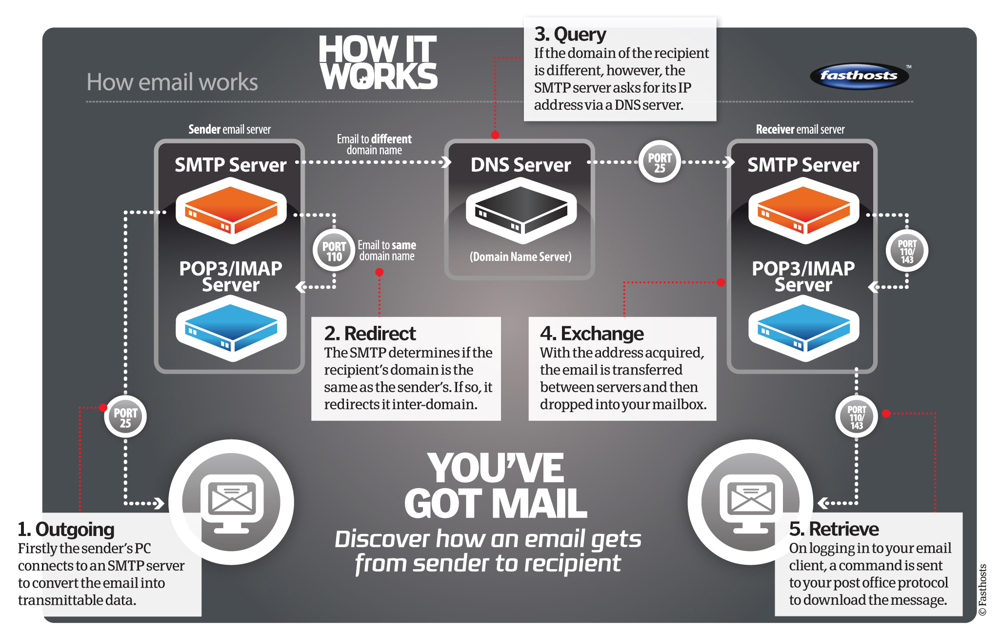 How Does Email Work How It Works
