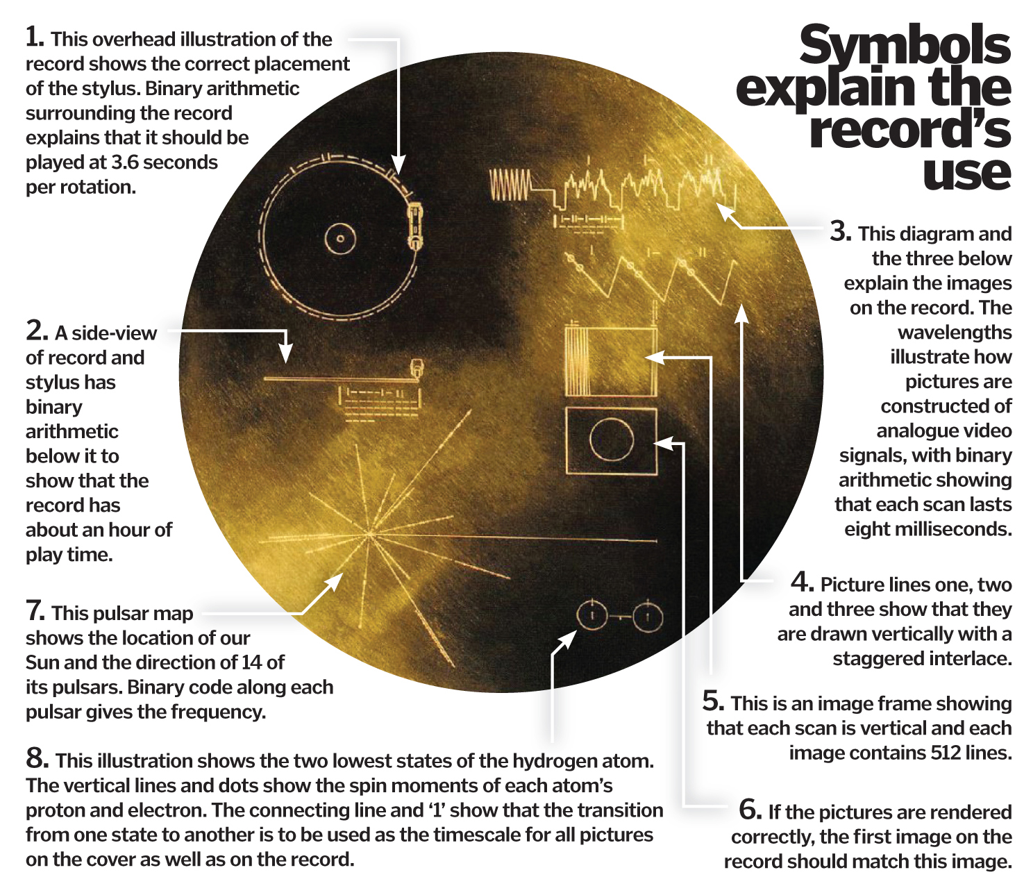 Voyager's Golden Record: Interpreting NASA's message for ...