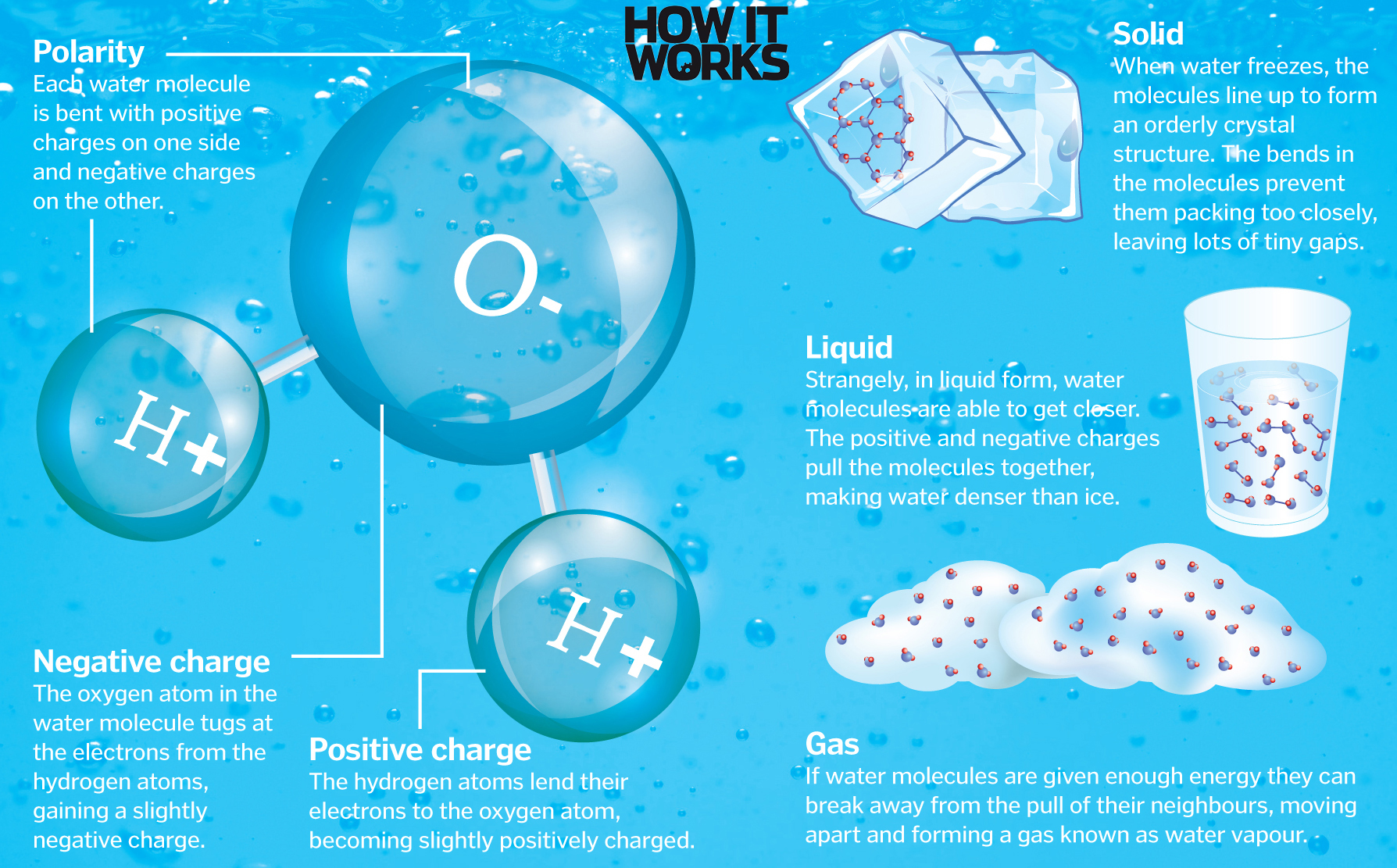 How It Works - What is water?