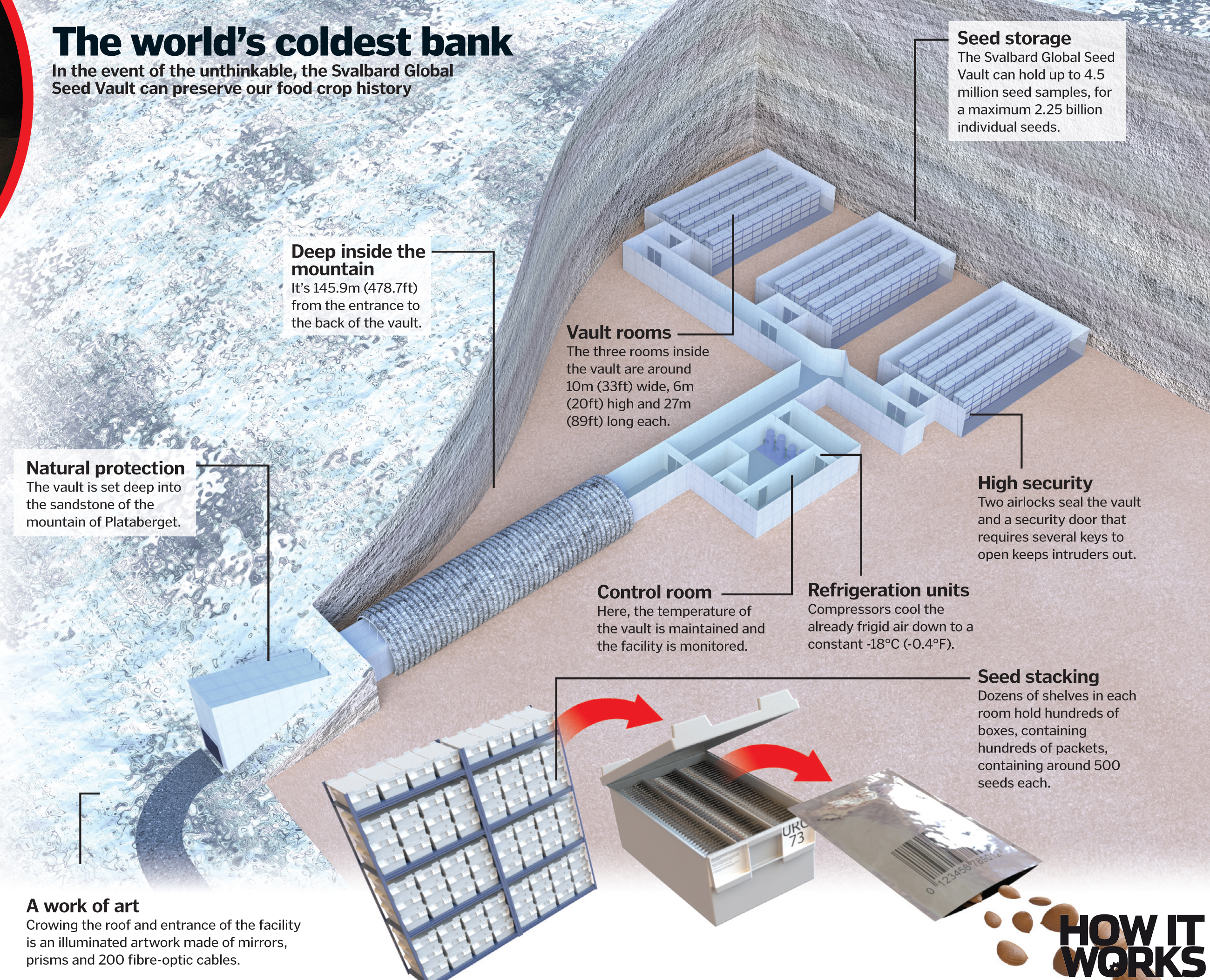 378060d6 Inside the Doomsday Seed Vault – How It Works