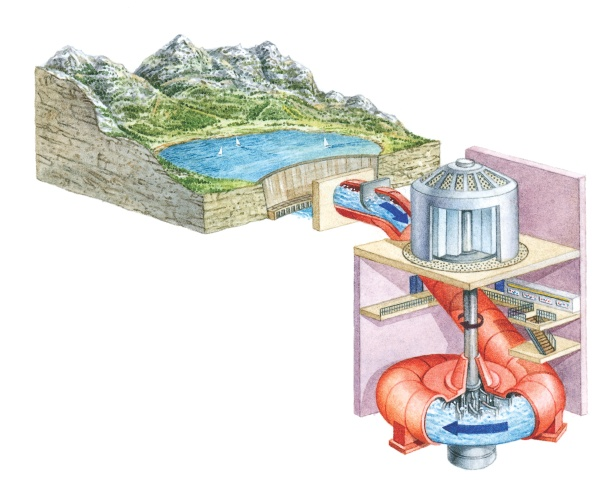 water turbines A water turbine is a rotary machine that converts kinetic energy and potential  energy of water into mechanical work water turbines were developed in the 19th .