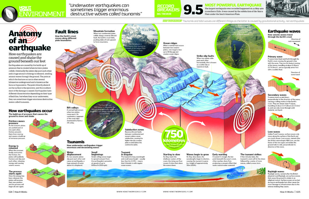 Anatomy of an earthquake spread from How It Works Issue 67