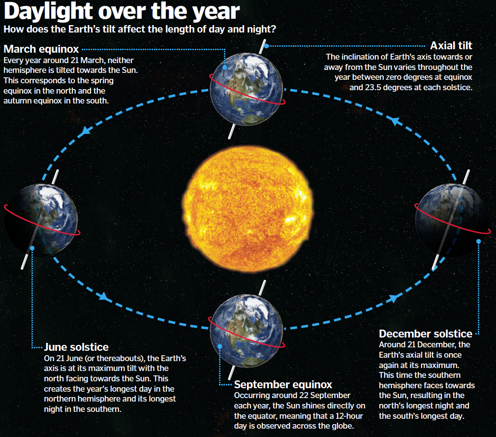 axial tilt and how it affects How the sun affects climate solar and milankovitch cycles axial tilt, and precession of affects the earth's climate through several possible means.
