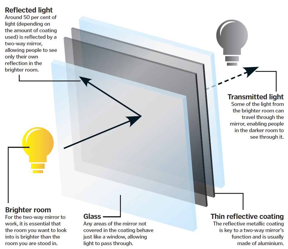 How do two way mirrors work how it works magazine for Two way mirror